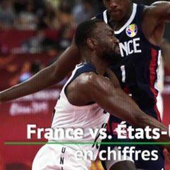 Basket – Bleus – Coupe du monde: les six chiffres à retenir du match États-Unis-France